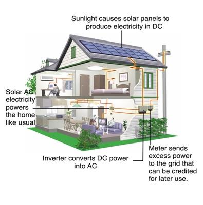 Nova Scotia - Profusion - Solar- residential-on grid